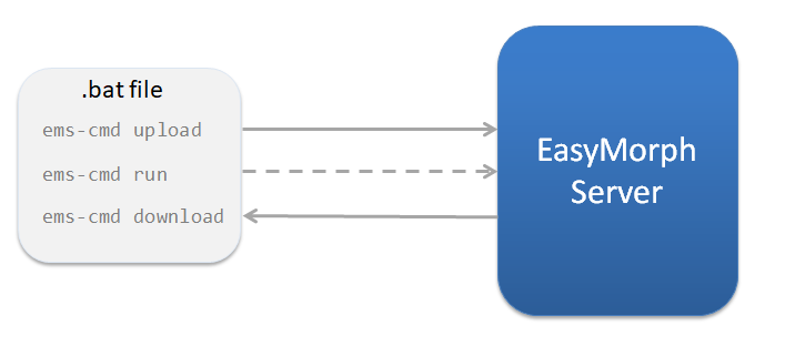 Running EasyMorph workflow as standalone application - Articles
