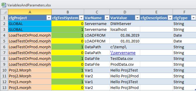 VariablesAndParameters